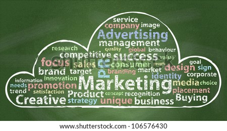 Marketing word cloud on chalkboard background.