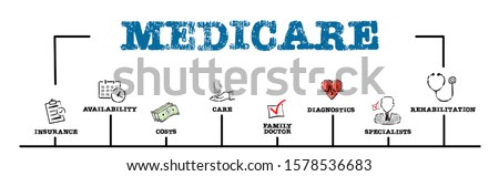 Medicare. Insurance, costs, family doctor and specialists concept. Chart with keywords and icons. Horizontal web banner