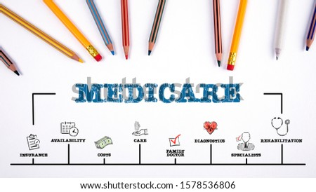 Medicare. Insurance, costs, family doctor and specialists concept. Chart with keywords and icons. Office supplies on a white table. Horizontal web banner