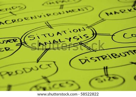 Mind map about market analysis