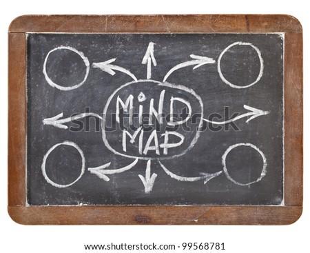 mind map - white chalk sketch on vintage slate blackboard isolated on white