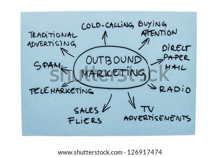 Mind map with different forms of outbound marketing