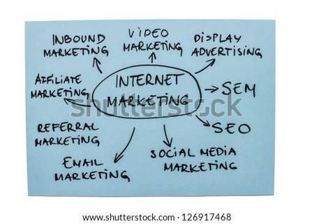Mind map with different types of internet marketing isolated on white background