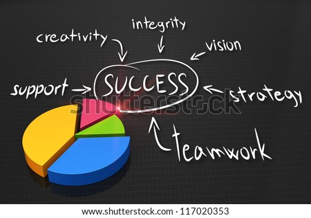 Mind map with pie chart - stock photo