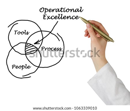 Model of Operational Excellence #1063339010