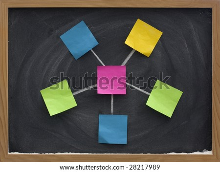 model of star (hub and spokes) network with a central node made with blank sticky notes (nodes), white chalk connection lines and blackboard with eraser smudges in background