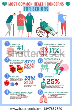 Most common health concerns for seniors. Top elderly people problems. Arthritis, Alzheimers, Osteoporosis, Diabetes, Cancer. Vertical poster. The illustration isolated on white background Stockfoto ©