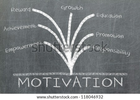 Motivation concept written on a blackboard or chalkboard