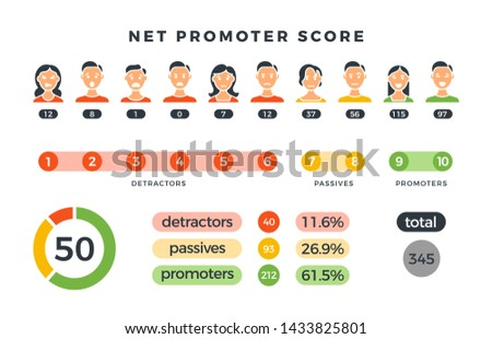 Net promoter score formula with promoters, passives and detractors charts. nps infographic isolated on white. Illustration of nps promoter marketing, net promotion teamwork organization