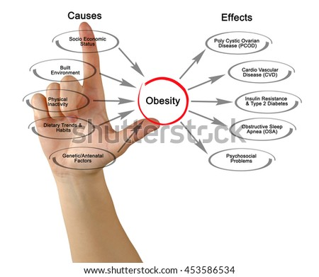 causes and effects of obesity Obesity is a condition in which the subject in question has excessive body fat which may pose negative effects on his/her health, and thus reducing the life expectancy of the subject and/or additionally increasing the health problems that the subject may encounter.