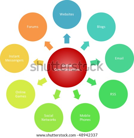 Online communications marketing management business strategy diagram illustration