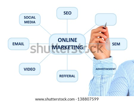Online marketing. Hand is drawing a model.