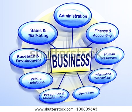 Organizational business chart showing various business departments.