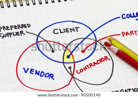 Organizational & Planning charts & business client to supplier relationship