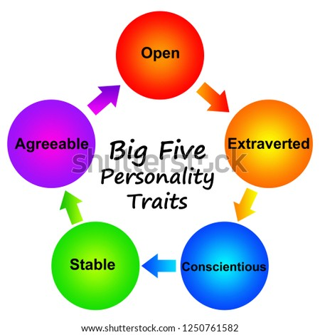 Overview of the most important personality traits, commonly known as 'the big five': openness, extraversion, conscientiousness, stability and agreeableness