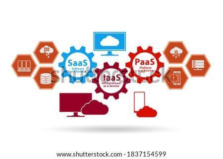 PAAS IAAS SAAS concept in digital world