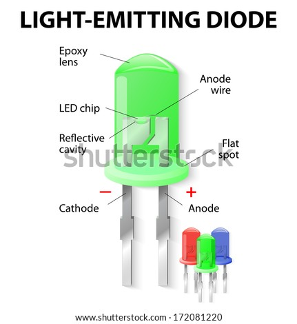 Parts of an Light Emitting Diode. LED. Unlike bulbs, LEDs do not generate heat and power loss through heating is practically nil.