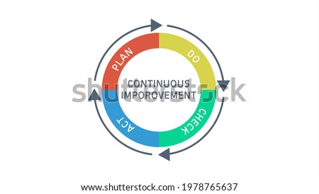 PDCA or PLan Do Check Act Cycle with Continuous improvement text on White Background Stok fotoğraf ©