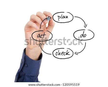 PDCA (plan do check act) cycle - four-step management method for the control and continuous improvement in business.