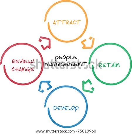 People management business diagram whiteboard chart illustration - stock photo