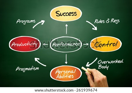 Performance diagram process life circle, business concept on blackboard