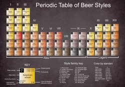 periodic table of beer styles