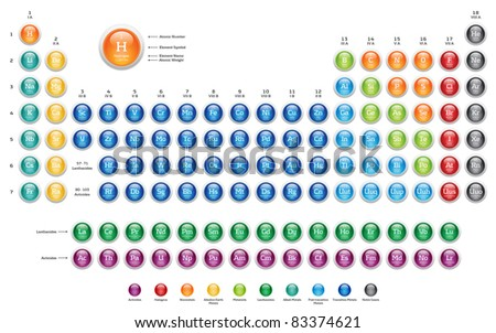 Periodic Table of the Elements - colorful glossy web buttons on white background
