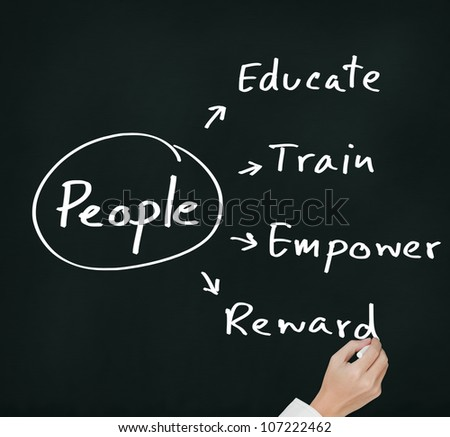 personnel manager hand writing human resource management concept for  developing skill, ability, potential, performance, and attitude of people ( educate, train, empower, reward )