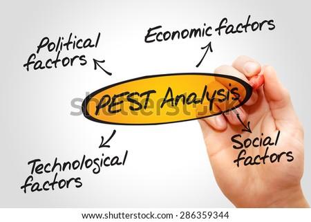 PEST Analysis flow chart, Political, Economic, Technological, Social business concept