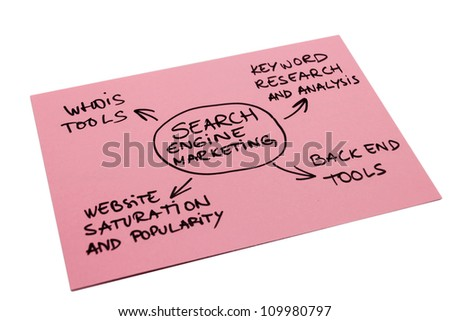Photo with a word map of search engine marketing isolated on the white background