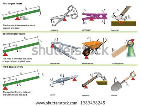 Physics. Force. Lever types with various examples: scissor, clothespin, hammer, nutcracker, wheelbarrow, bottle opener, clamp, shovel Stock photo ©
