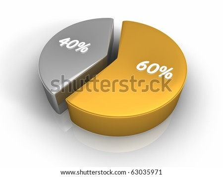 Pie chart with sixty and forty percent, 3d render