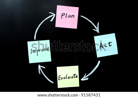Plan, act, evaluate and improve