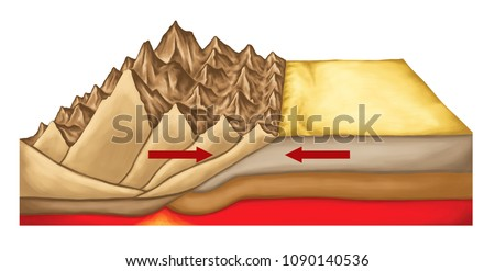 Plate tectonics, tectonic processes, interactions of the tectonic plates, types of plate boundaries, mountain formation, convergent boundary, reverse fault movement, geophysics, geology, landform