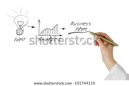 Presentation of business plan