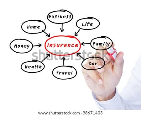 Presentation of insurance