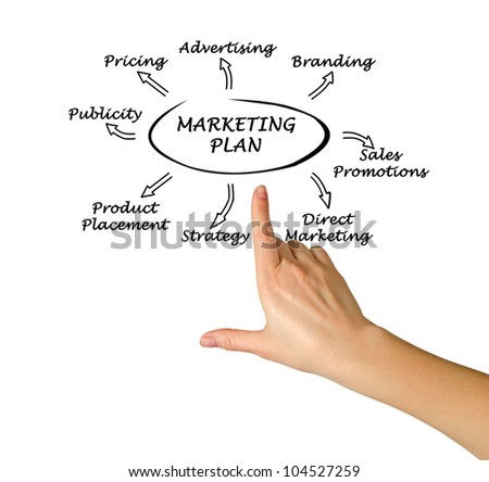 Presentation of marketing plan