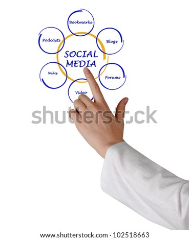 presentation of social media diagram
