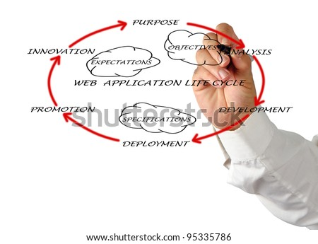Presentation of web application life cycle