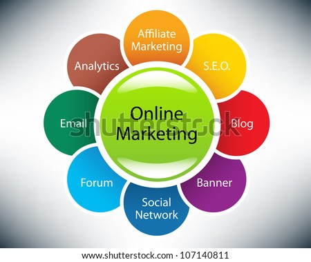 Online marketing concepts in a sphere blog forum social network