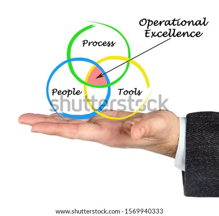 Presenting Model of Operational Excellence #1569940333