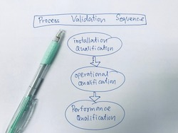 process validation terminology, validation of food safety management concept