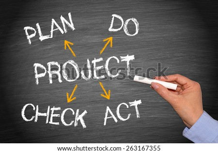 Project Management - female hand writing strategic plan with text and arrows on blackboard #263167355