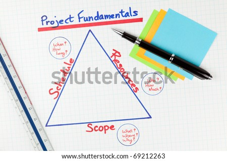 Project Management Fundamentals Diagram on white grid paper with pen, ruler, and post it notes,