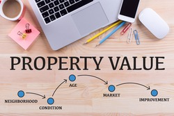 PROPERTY VALUE MILESTONES CONCEPT