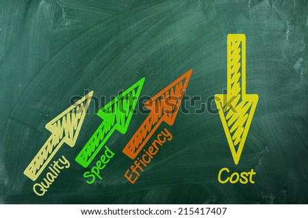 Quality ,speed ,accuracy  up ,cost  down on green chalkboard