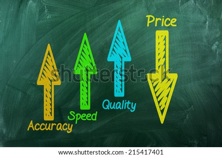 Quality ,speed ,accuracy -up ,Price -down on green chalkboard