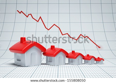 Real estate are falling. Negative chart