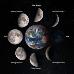 Relation movements of the moon 8 lunar phases revolution around Earth. Waxing crescent first quarter waxing gibbous full moon waning gibbous third guarter. Elements of this image furnished by NASA.