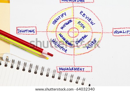 Risk management concept- many uses in the oil and gas industry